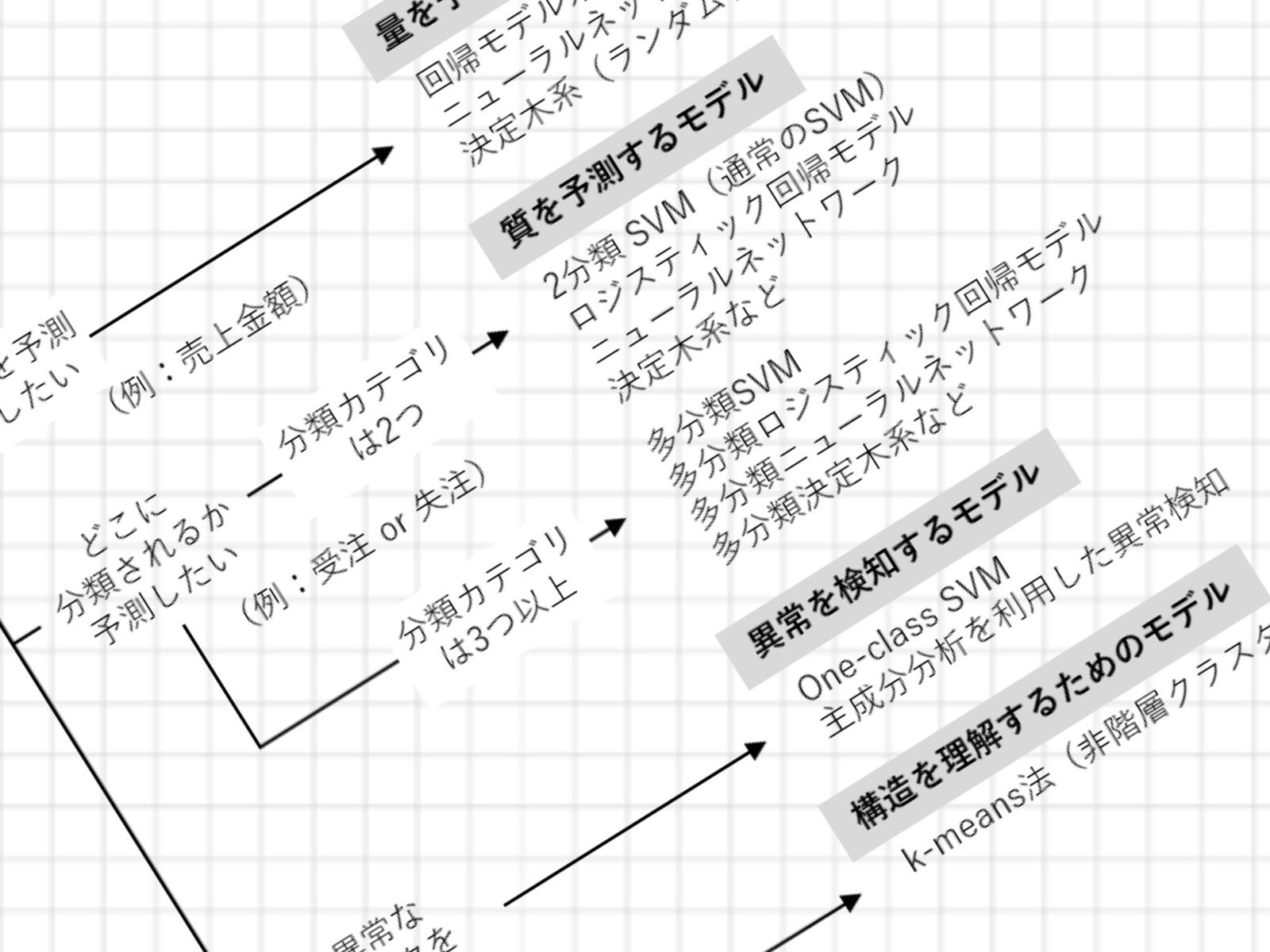 第136話|統計解析/機械学習モデルの選び方(チートシート)
