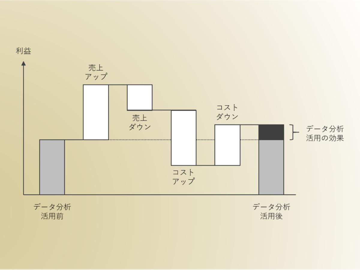 第152話|データ分析・活用で生まれる売上変動とコスト変動
