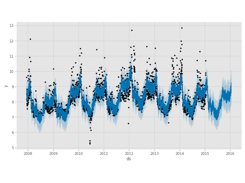 Pythonでサクッと作れる時系列の予測モデルNeuralProphet<br>(≒FacebookのProphet × Deep Learning)
