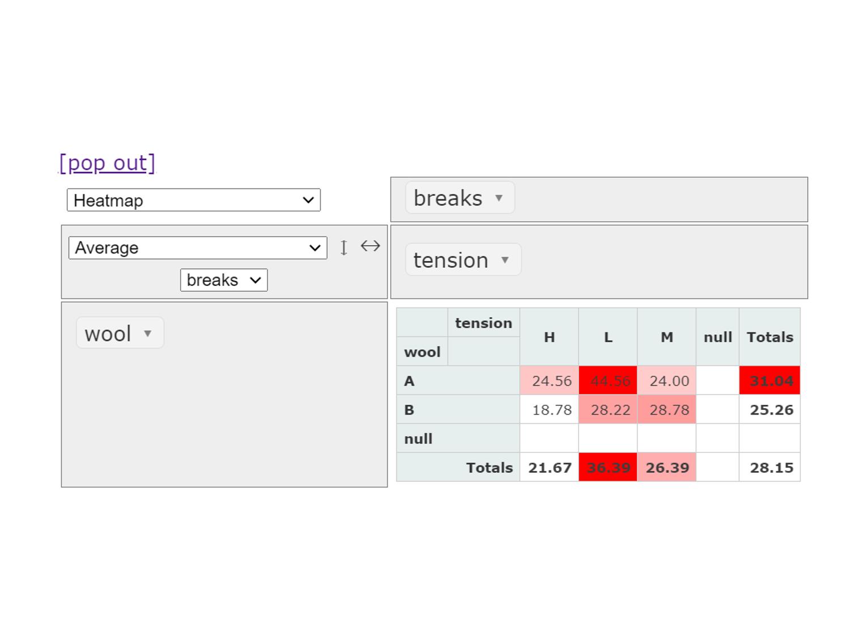 Pythonでインタラクティブにピボット集計