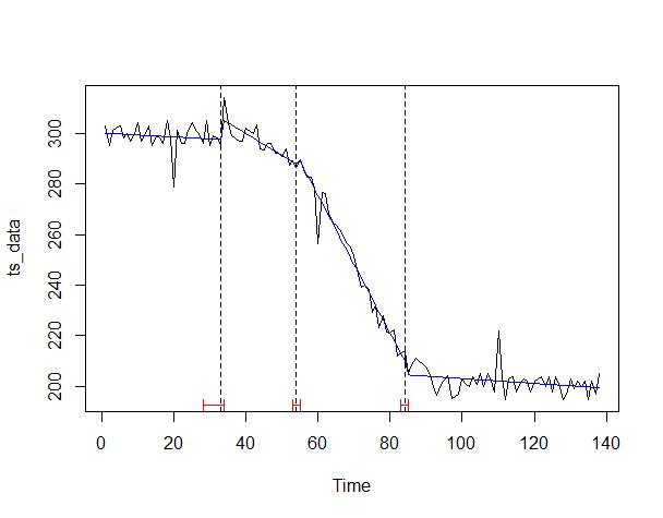 Rでサクッと時系列データの変化点を見つける方法