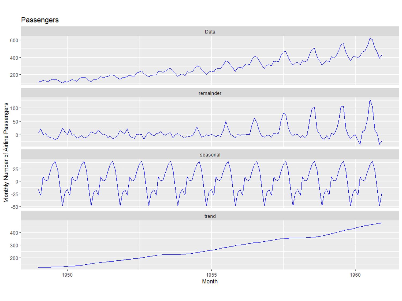 (R編) 時系列データをサクッとSTLでトレンド・季節性に分解