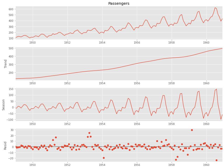 (Python編) 時系列データをサクッとSTLでトレンド・季節性に分解