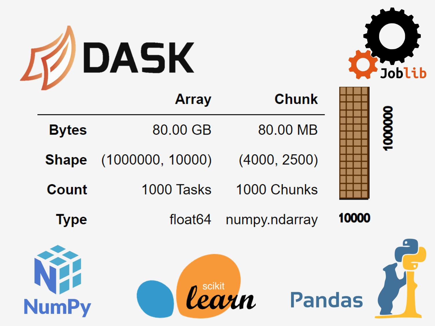 ビッグなデータなら取り急ぎDask(Python)