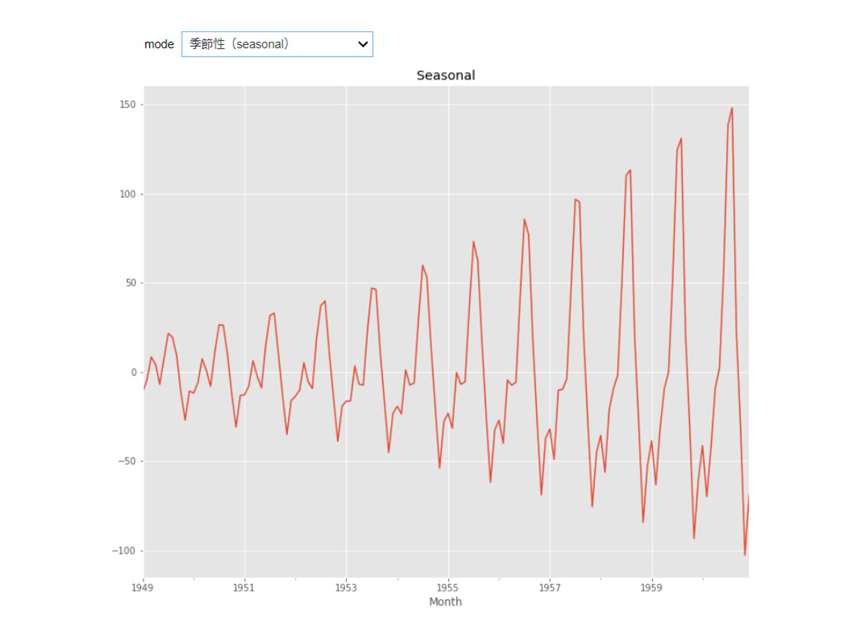 Jupyter Notebookでグラフ化(matplotlib)するときの「3つ」のマジックコマンド(Python)