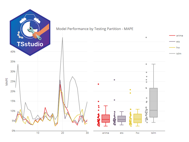 時系列データならRのTSstudioパッケージでサクッと分析
