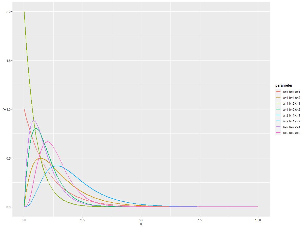 Rで推定するパレート分布