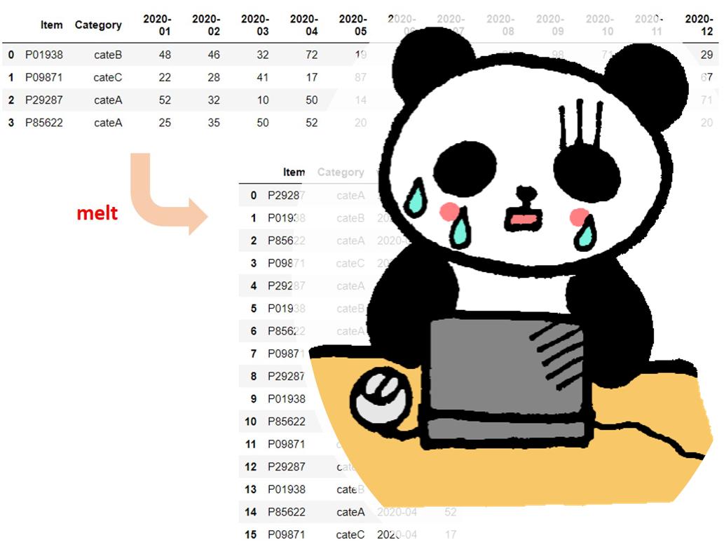 便利だけど分かりにくいデータフレームを再構築するPandasのMelt()関数のお話し