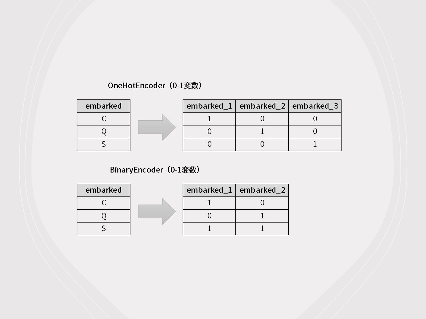Python category_encodersでカテゴリカル変数をサクッと数字データに変換しよう